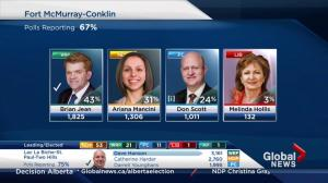 Alberta Election 2015: Wildrose party leader Brian Jean wins seat